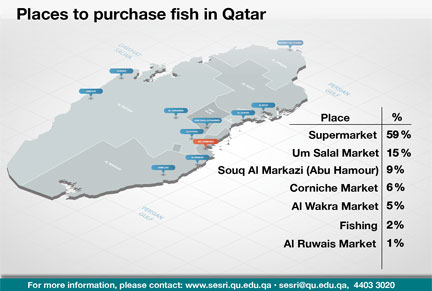 fish in Qatar